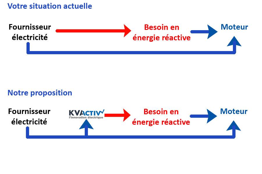 compensation énergie réactive